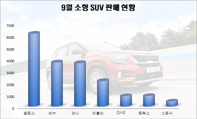 완성차 5개사 소형 SUV 9월 판매량ⓒ출처 각 사, 편집 데일리안