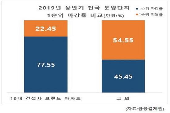 2019년 상반기 전국 분양단지 1순위 마감률 비교.ⓒ금융결제원
