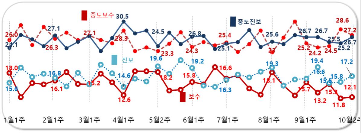 데일리안이 여론조사 전문기관 알앤써치에 의뢰해 실시한 10월 둘째주 정례조사에 따르면 자신의 정치성향이 보수 또는 중도보수라고 응답한 범보수 비율은 39.3%로 나타났다. 진보 또는 중도진보라고 응답한 비율은 43.9%로 범보수 비율보다 4.6%포인트 높았다. ⓒ데일리안