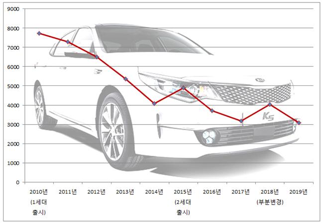 K5 연도별 월평균 판매 추이. ⓒ데일리안