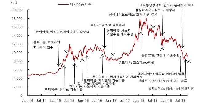 2014년 이후 제약업종 지수 추이.ⓒ데이터가이드, SK증권