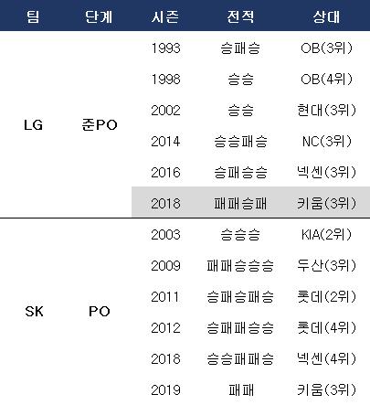 LG와 SK는 역대 준PO 및 PO 전적. ⓒ 데일리안 스포츠