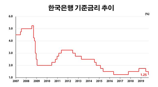 한국은행 기준금리 추이.ⓒ한국은행