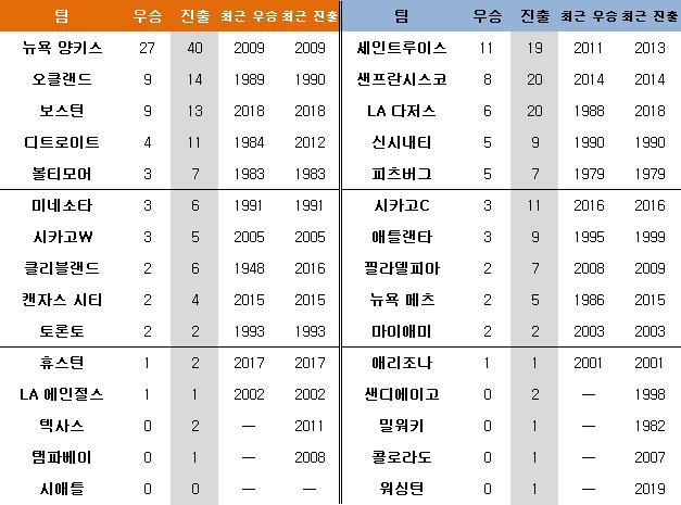 메이저리그 월드시리즌 진출 횟수. ⓒ 데일리안 스포츠
