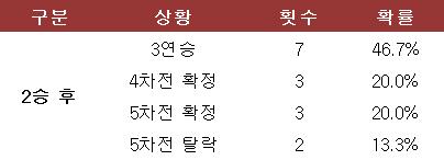 플레이오프 2연승 후 상황별 시리즈 확률. ⓒ 데일리안 스포츠
