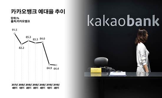 카카오뱅크 예대율 추이.ⓒ데일리안 부광우 기자