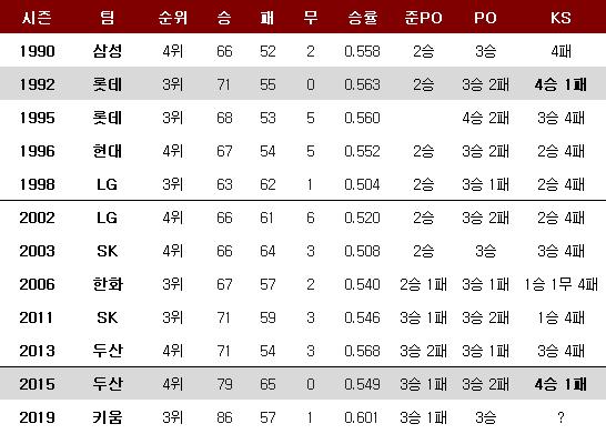 준플레이오프서 시작한 팀들의 한국시리즈 성적. ⓒ 데일리안 스포츠
