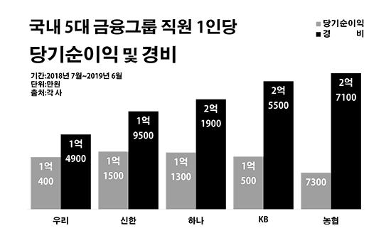 국내 5대 금융그룹 직원 1인당 당기순이익 및 경비.ⓒ데일리안 부광우 기자