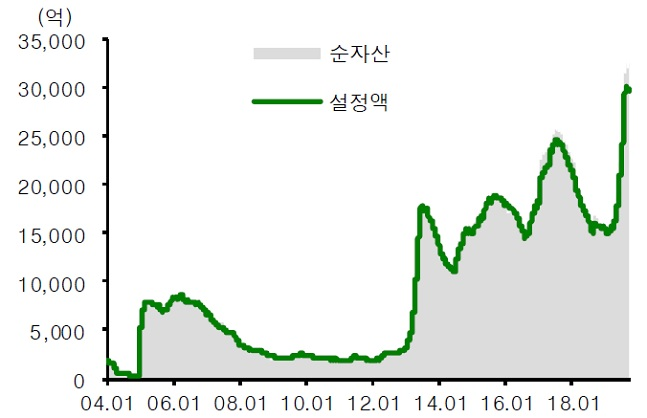 인컴 펀드 설정액 추이.ⓒ신영증권 리서치센터