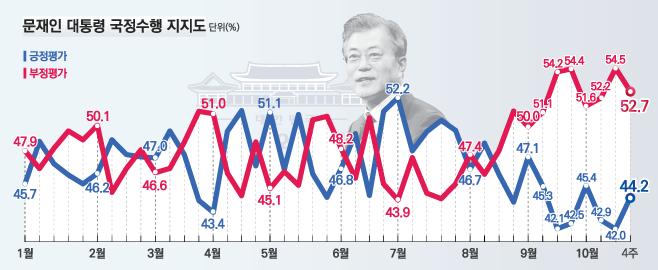 데일리안이 여론조사 전문기관 알앤써치에 의뢰해 실시한 10월 넷째주 정례조사에 따르면 문재인 대통령의 국정지지율은 지난주보다 2.2%포인트 오른 44.2%로 나타났다.ⓒ알앤써치
