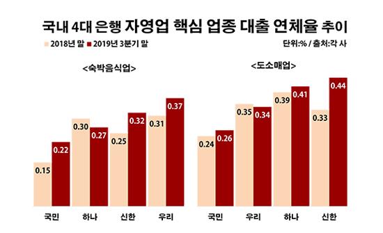 국내 4대 은행 자영업 핵심 업종 대출 연체율 추이.ⓒ데일리안 부광우 기자