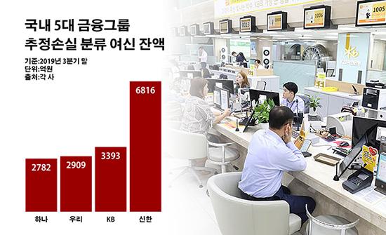 국내 5대 금융그룹 추정손실 분류 여신 잔액.ⓒ데일리안 부광우 기자