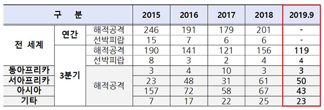 연도별 3분기(누적) 해적사고 발생 건수(2015~2019년. 단위, 건수) ⓒ해수부