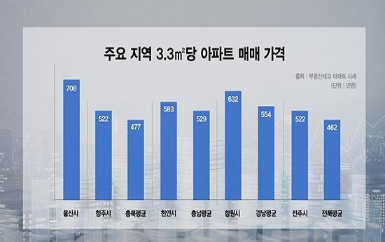 주요 지역 3.3㎡당 아파트 매매가격. ⓒ리얼투데이