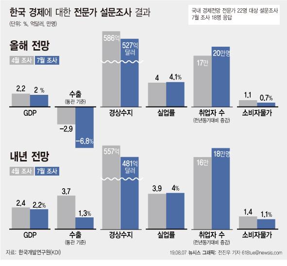 지난 8월 국책 연구기관인 한국개발연구원(KDI)이 조사한 자료에 따르면 국내 경제전문가들은 대내외 수요 위축과 일본 수출규제 등을 반영해 우리 경제 성장률이 2.0%에 머무를 것으로 내다봤다. ⓒ뉴시스