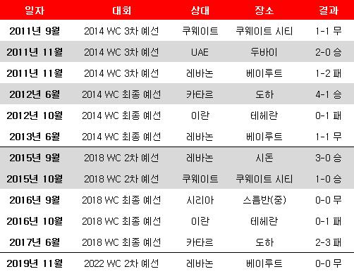 2010년대 중동 원정 경기 성적. ⓒ 데일리안 스포츠