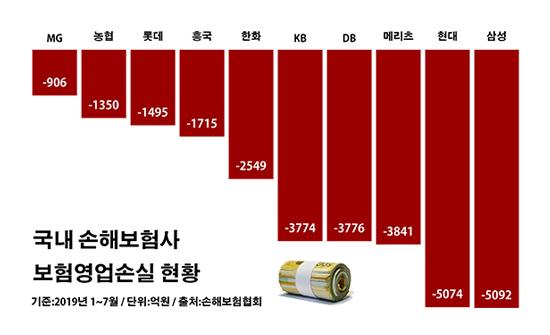 국내 손해보험사 보험영업손실 현황.ⓒ데일리안 부광우 기자