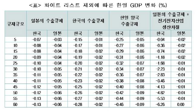 화이트 리스트 제외에 따른 한일 GDP 변화.ⓒ한국경제연구원