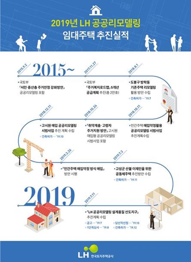 2019년 LH 공공리모델링 임대주택 추진실적. ⓒLH