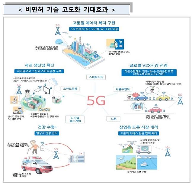 과학기술정보통신부 '5G+ 스펙트럼 플랜' 비면허 기술 고도화 기대효과.ⓒ과학기술정보통신부