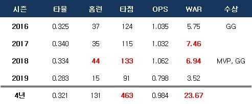 김재환 지난 4년간 성적(붉은 글씨는 리그 1위). ⓒ 데일리안 스포츠