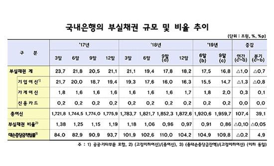 국내은행의 부실채권 규모 및 비율 추이.ⓒ금융감독원