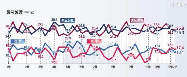 데일리안이 여론조사 전문기관 알앤써치에 의뢰해 실시한 12월 둘째주 정례조사에 따르면 자신의 정치성향이 보수 또는 중도보수라고 응답한 범보수 비율이 43.2%를 나타냈다. 진보 또는 중도진보라고 응답한 비율은 41.4%였다.   ⓒ데일리안