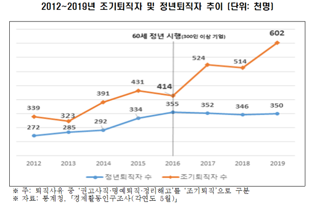 2012~2019년 조기퇴직자 및 정년퇴직자 추이 그래프(단위: 천명).ⓒ한국경제연구원