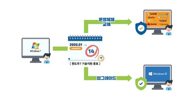 한국인터넷진흥원은 마이크로소프트가 '윈도우7' 기술 지원을 종료하는 내년 1월 14일 이전 OS 업데이트나 교체를 권장하고 있다. 사진은 한국인터넷진흥원 OS 업데이트·교체 절차 자료 이미지.ⓒ한국인터넷진흥원