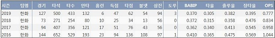 FA 김태균 최근 4시즌 주요 기록 (출처: 야구기록실 KBReport.com)