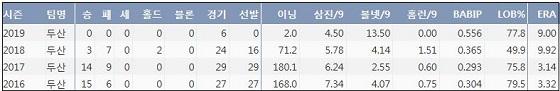 두산 장원준 최근 4시즌 주요 기록 (출처: 야구기록실 KBReport.com)