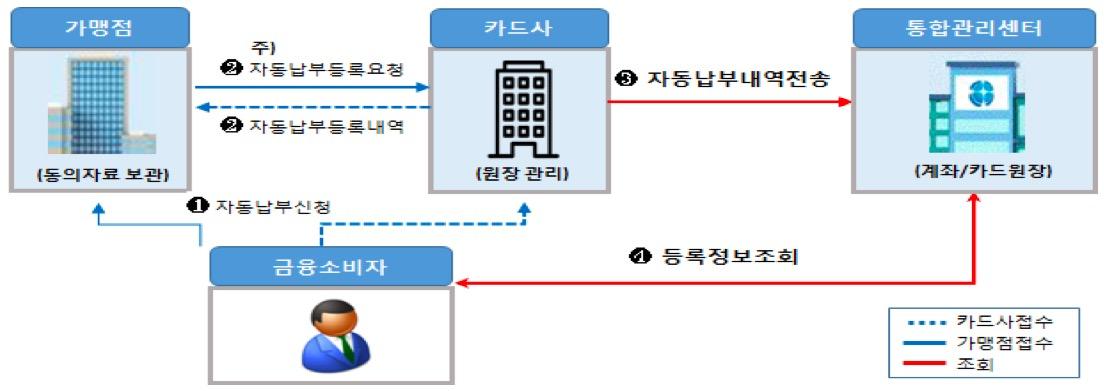카드 자동납부 통합조회 서비스 ⓒ금융위원회