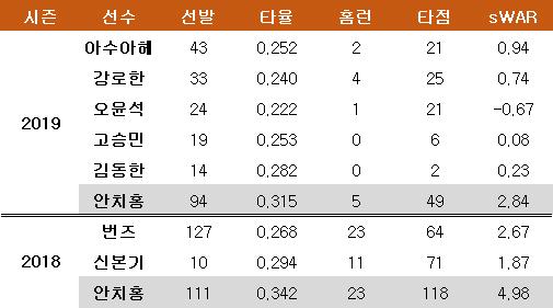 지난 2년간 롯데 2루수들과 안치홍의 성적. ⓒ 데일리안 스포츠