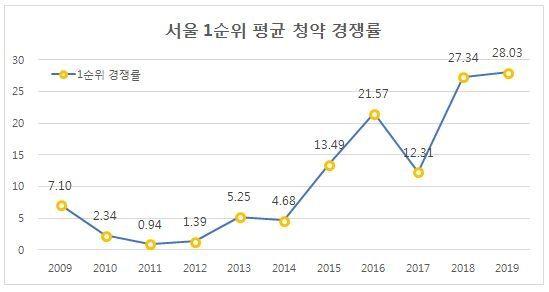 서울 1순위 평균 청약 경쟁률.리얼하우스