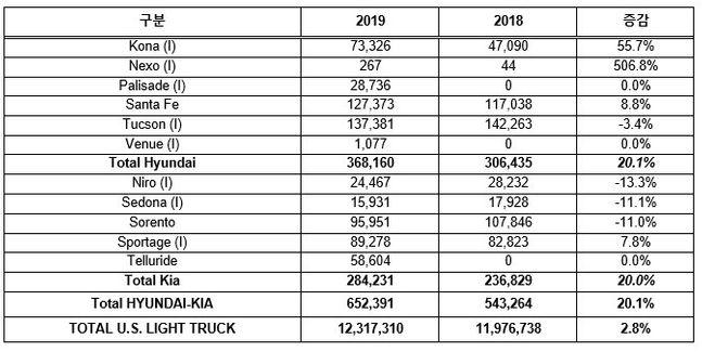 현대·기아차 미국 내 주요 SUV 차종 판매실적. ⓒ오토모티브뉴스