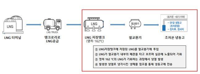 LNG 냉열 재활용 콜드체인 공정도.ⓒSK(주)