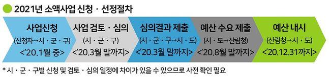 2021년 임산물 소득사업 신청·선정 절차 ⓒ산림청