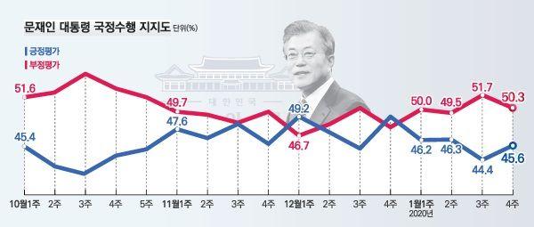 데일리안이 여론조사 전문기관 알앤써치에 의뢰해 실시한 1월 넷째주 정례조사에 따르면 문재인 대통령의 국정지지율은 45.6%로 지난주 보다 1.2%포인트 올랐다.ⓒ알앤써치