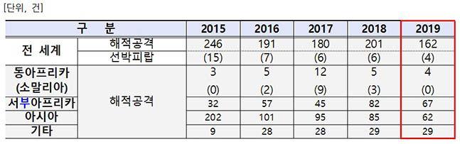 전 세계 해적사고 발생건수(2015〜2019년) ⓒ해수부