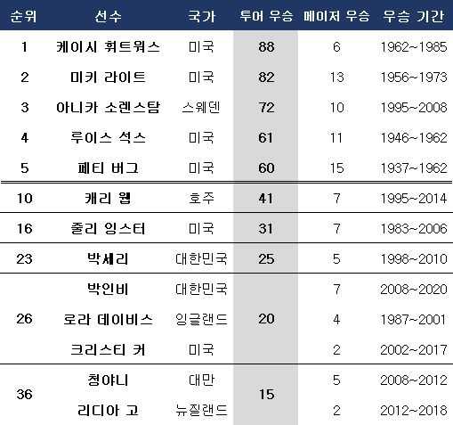 LPGA 투어 최다승 및 현역 선수 순위. ⓒ 데일리안 스포츠