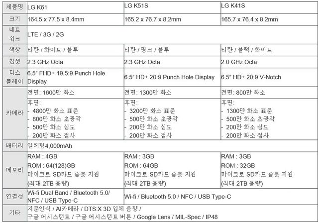 LG전자 실속형 스마트폰 'LG K61·K51S·K41S' 3종 세부 스팩.ⓒLG전자