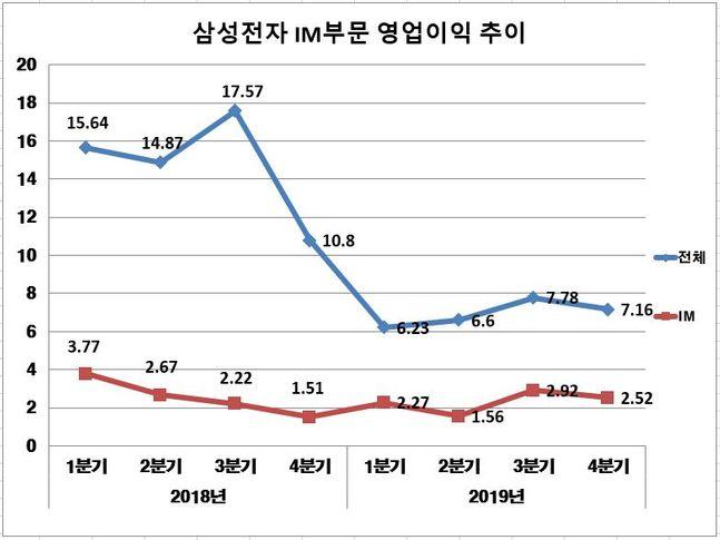 삼성전자 2018-2019년 분기별 전체 및 IM부문 영업이익 추이.(자료: 삼성전자·단위: 조원)ⓒ데일리안