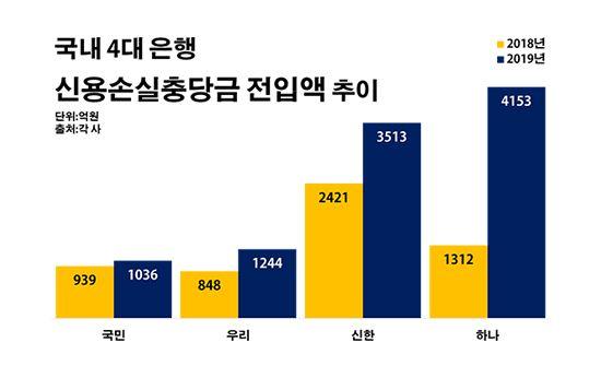 국내 4대 은행 신용손실충당금 전입액 추이.ⓒ데일리안 부광우 기자