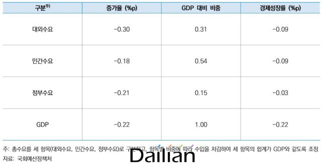 중국 경제성장률 하락이 한국 경제에 미치는 영향 ⓒ국회예산정책처
