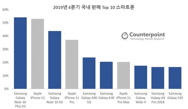 지난해 4분기 국내 스마트폰 판매 점유율.ⓒ카운터포인트리서치