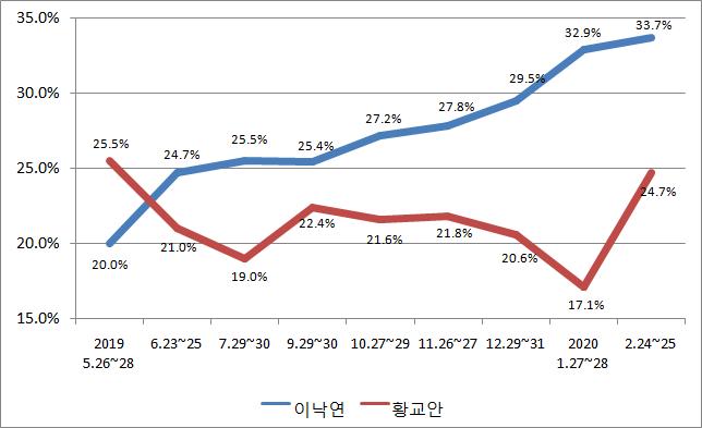 황교안 미래통합당 대표의 차기 정치지도자 적합도가 지난달에 비해 7.6%p 급등했다.