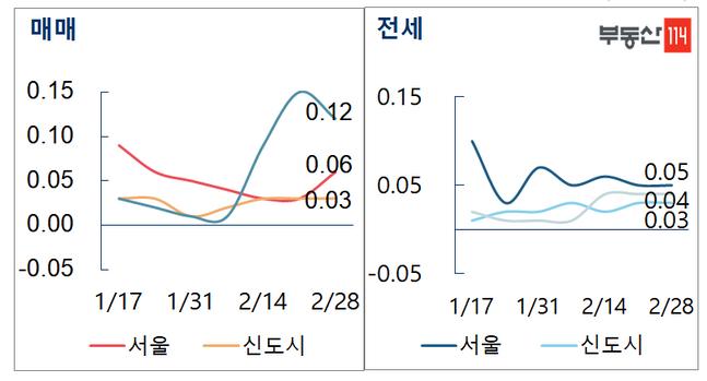 수도권 매매-전세 주간 가격 변동률 ⓒ부동산114