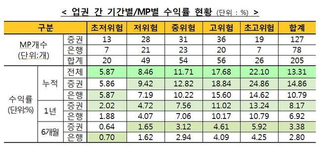 한국금융투자협회는 28일 1월말 기준 일임형ISA MP 누적수익률이 평균 13.31%로 집계됐다고 밝혔다. ⓒ금투협