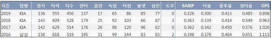 KIA 최형우 최근 4시즌 주요 기록. (출처: 야구기록실 KBReport.com)