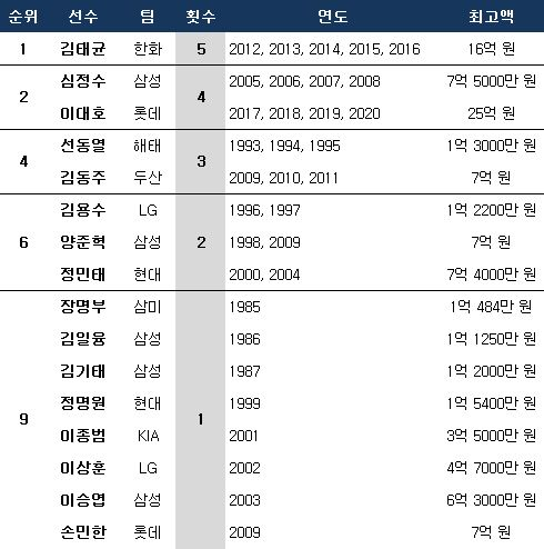 KBO리그 최다 연봉킹 기록. ⓒ 데일리안 스포츠